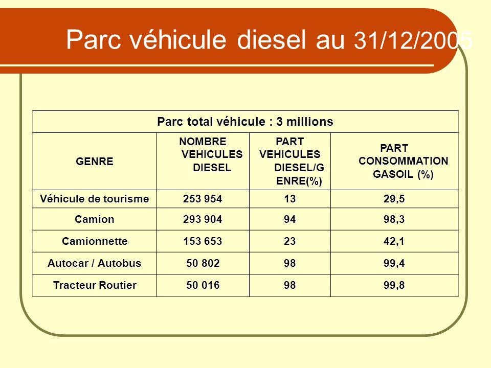 Parc véhicule diesel au 31/12/2005 Parc total véhicule : 3 millions GENRE NOMBRE VEHICULES DIESEL PART VEHICULES DIESEL/G ENRE(%) PART CONSOMMATION GA