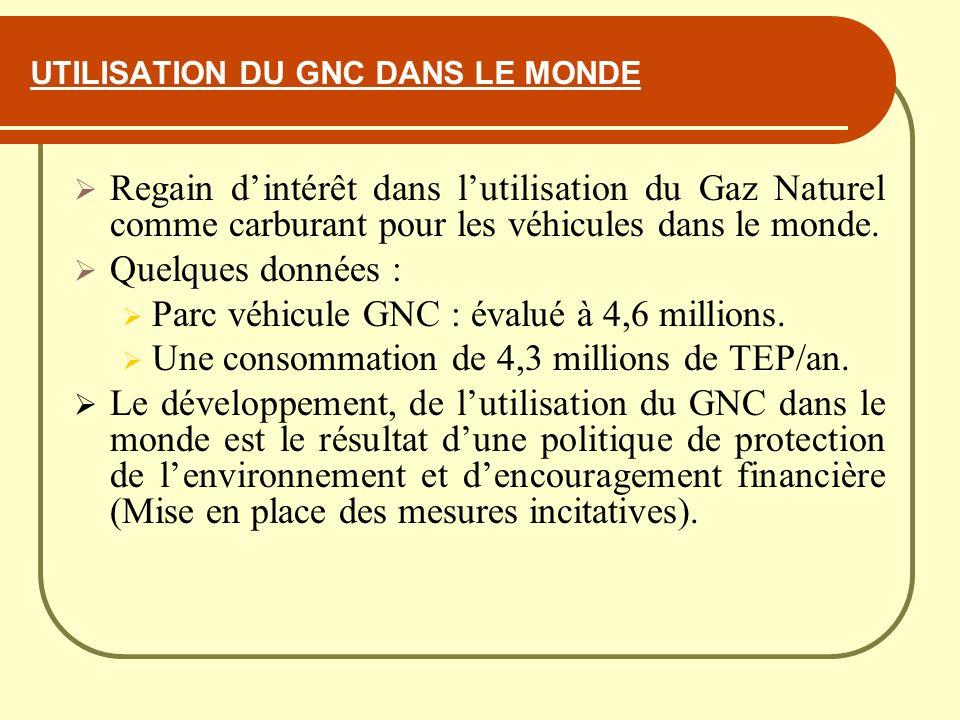 UTILISATION DU GNC DANS LE MONDE Regain dintérêt dans lutilisation du Gaz Naturel comme carburant pour les véhicules dans le monde. Quelques données :