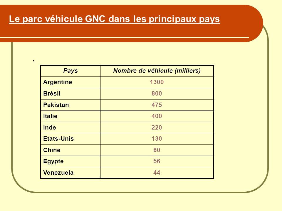Le parc véhicule GNC dans les principaux pays. PaysNombre de véhicule (milliers) Argentine1300 Brésil800 Pakistan475 Italie400 Inde220 Etats-Unis130 C