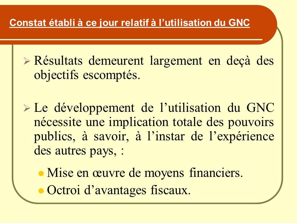 Constat établi à ce jour relatif à lutilisation du GNC Résultats demeurent largement en deçà des objectifs escomptés. Le développement de lutilisation
