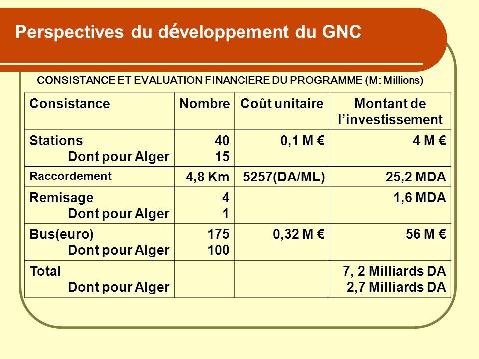 Perspectives du d é veloppement du GNC CONSISTANCE ET EVALUATION FINANCIERE DU PROGRAMME (M: Millions) ConsistanceNombre Coût unitaire Montant de linv