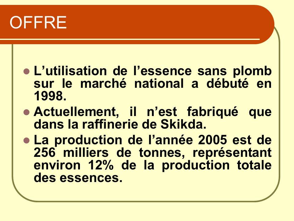 OFFRE Lutilisation de lessence sans plomb sur le marché national a débuté en 1998. Actuellement, il nest fabriqué que dans la raffinerie de Skikda. La