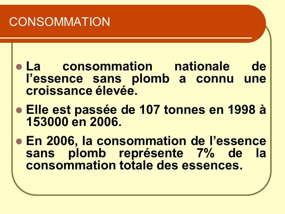CONSOMMATION La consommation nationale de lessence sans plomb a connu une croissance élevée. Elle est passée de 107 tonnes en 1998 à 153000 en 2006. E