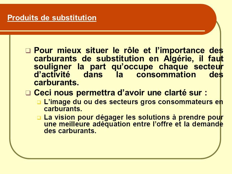 Pour mieux situer le rôle et limportance des carburants de substitution en Algérie, il faut souligner la part quoccupe chaque secteur dactivité dans l