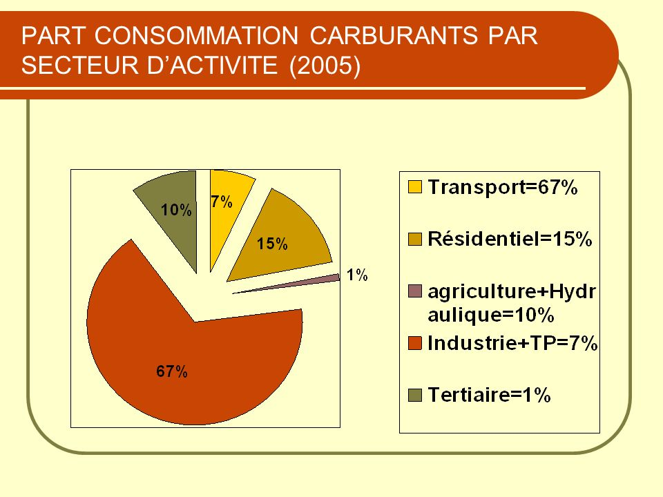STRUCTURE DE LA CONSOMMATION DU SECTEUR DES TRANSPORTS (2006) CARBURANTS CONSOMMATION (Millions tonnes) 1- TERRE 8,46 DONT : GASOIL+FUEL DONT : GASOIL+FUEL6,15 GPL/C GPL/C0,32 ESSENCES ESSENCES1,98 KEROSENE DECLASSE KEROSENE DECLASSE0,01 2- MARINE (GASOIL+FUEL) 0,34 3- AVIATION 0,36 CONSOMMATION TOTALE GASOIL+FUEL 6,5 TOTAL 1+2+3 TOTAL 1+2+39,16