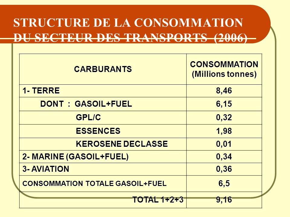 STRUCTURE DE LA CONSOMMATION DU SECTEUR DES TRANSPORTS (2006) CARBURANTS CONSOMMATION (Millions tonnes) 1- TERRE 8,46 DONT : GASOIL+FUEL DONT : GASOIL