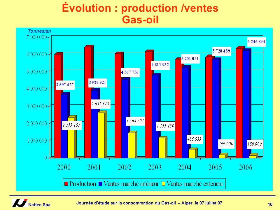 Naftec Spa Journée détude sur la consommation du Gas-oil – Alger, le 07 juillet 07 10 Évolution : production /ventes Gas-oil années Tonnes/an