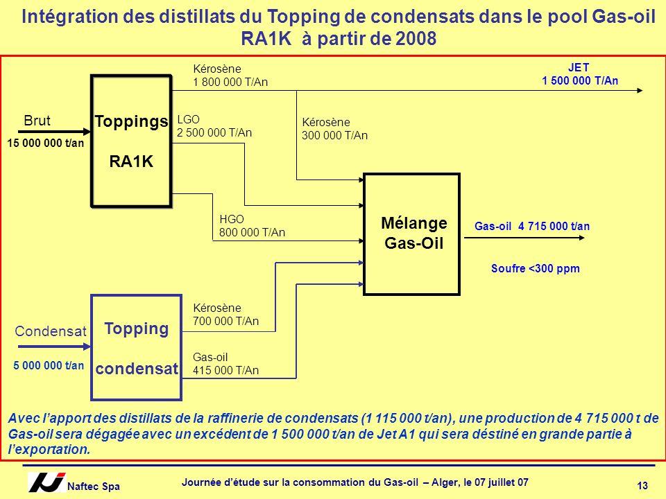 Naftec Spa Journée détude sur la consommation du Gas-oil – Alger, le 07 juillet 07 13 Condensat Toppings RA1K Topping condensat Brut Kérosène 1 800 00