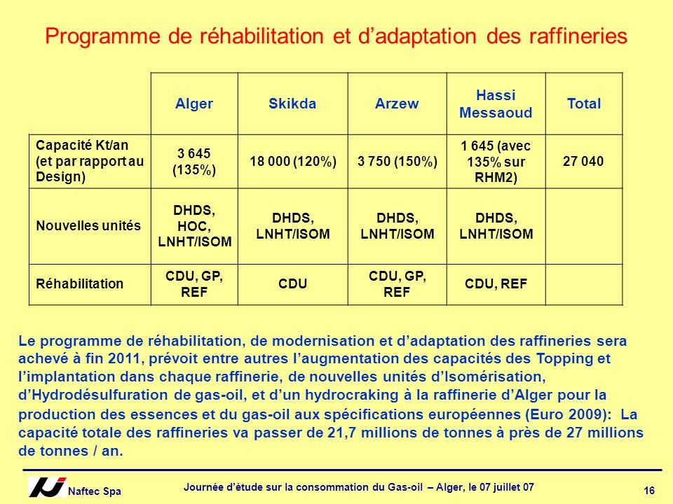 Naftec Spa Journée détude sur la consommation du Gas-oil – Alger, le 07 juillet 07 16 Programme de réhabilitation et dadaptation des raffineries Alger