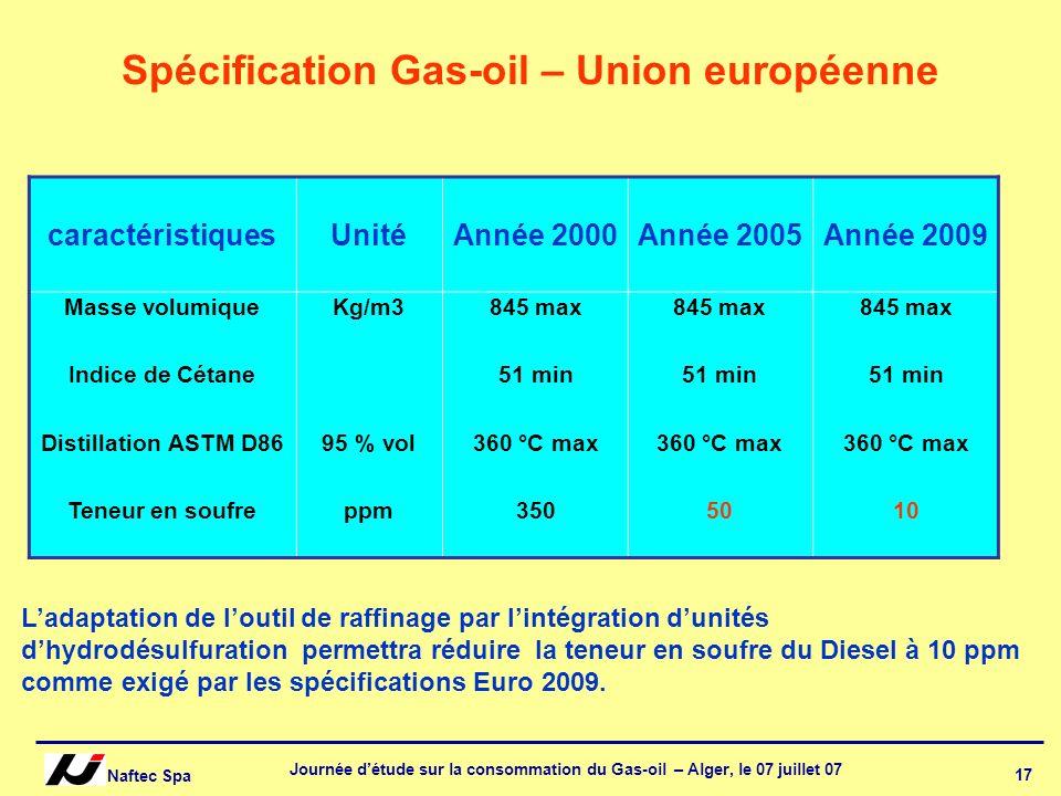 Naftec Spa Journée détude sur la consommation du Gas-oil – Alger, le 07 juillet 07 17 Spécification Gas-oil – Union européenne caractéristiquesUnitéAn