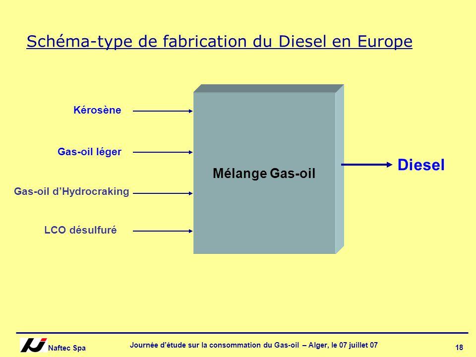 Naftec Spa Journée détude sur la consommation du Gas-oil – Alger, le 07 juillet 07 18 Mélange Gas-oil Gas-oil léger Gas-oil dHydrocraking LCO désulfur