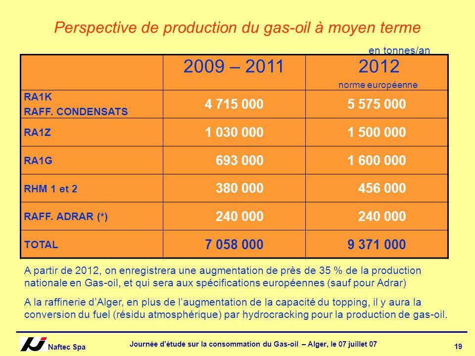 Naftec Spa Journée détude sur la consommation du Gas-oil – Alger, le 07 juillet 07 19 Perspective de production du gas-oil à moyen terme 2009 – 2011 2