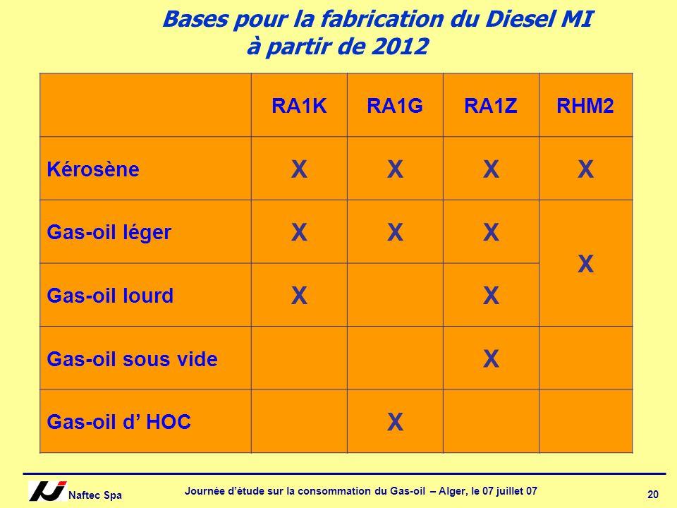 Naftec Spa Journée détude sur la consommation du Gas-oil – Alger, le 07 juillet 07 20 Bases pour la fabrication du Diesel MI à partir de 2012 RA1KRA1G