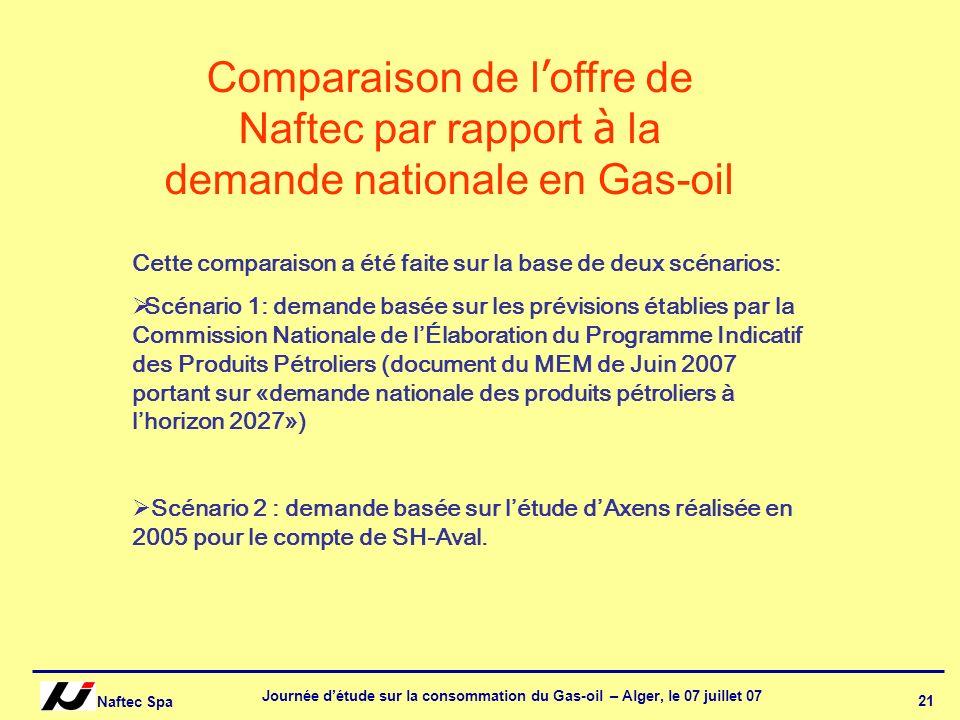 Naftec Spa Journée détude sur la consommation du Gas-oil – Alger, le 07 juillet 07 21 Comparaison de l offre de Naftec par rapport à la demande nation