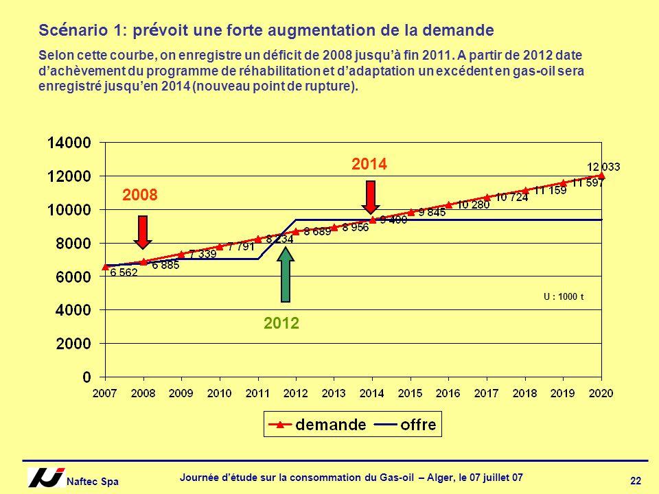 Naftec Spa Journée détude sur la consommation du Gas-oil – Alger, le 07 juillet 07 22 2008 2012 2014 Sc é nario 1: pr é voit une forte augmentation de