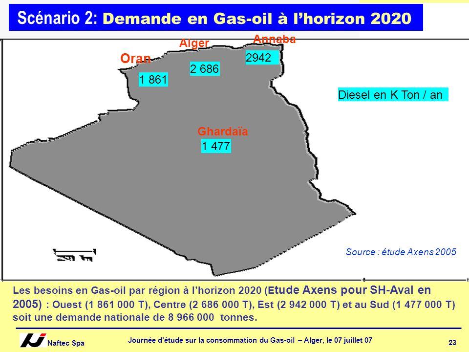 Naftec Spa Journée détude sur la consommation du Gas-oil – Alger, le 07 juillet 07 23 Scénario 2: Demande en Gas-oil à lhorizon 2020 Oran Alger Annaba