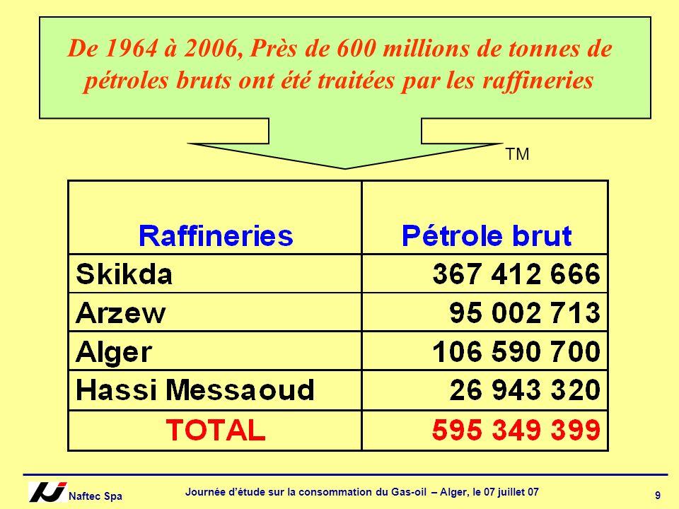 Naftec Spa Journée détude sur la consommation du Gas-oil – Alger, le 07 juillet 07 9 De 1964 à 2006, Près de 600 millions de tonnes de pétroles bruts