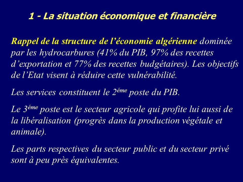 1 - La situation économique et financière Rappel de la structure de léconomie algérienne dominée par les hydrocarbures (41% du PIB, 97% des recettes dexportation et 77% des recettes budgétaires).