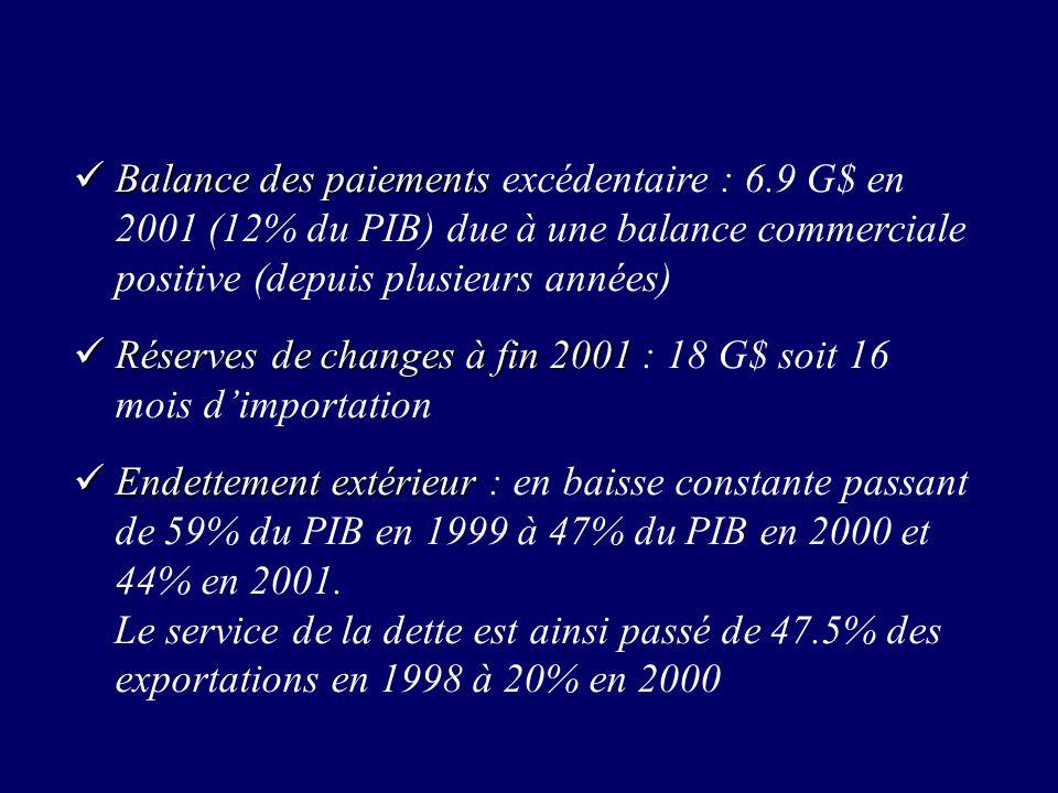 Balance des paiements Balance des paiements excédentaire : 6.9 G$ en 2001 (12% du PIB) due à une balance commerciale positive (depuis plusieurs années) Réserves de changes à fin 2001 Réserves de changes à fin 2001 : 18 G$ soit 16 mois dimportation Endettement extérieur Endettement extérieur : en baisse constante passant de 59% du PIB en 1999 à 47% du PIB en 2000 et 44% en 2001.