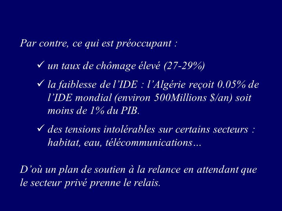 Par contre, ce qui est préoccupant : un taux de chômage élevé (27-29%) la faiblesse de lIDE : lAlgérie reçoit 0.05% de lIDE mondial (environ 500Millions $/an) soit moins de 1% du PIB.