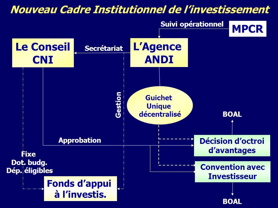 Nouveau Cadre Institutionnel de linvestissement LAgence ANDI MPCR Décision doctroi davantages Fonds dappui à linvestis.