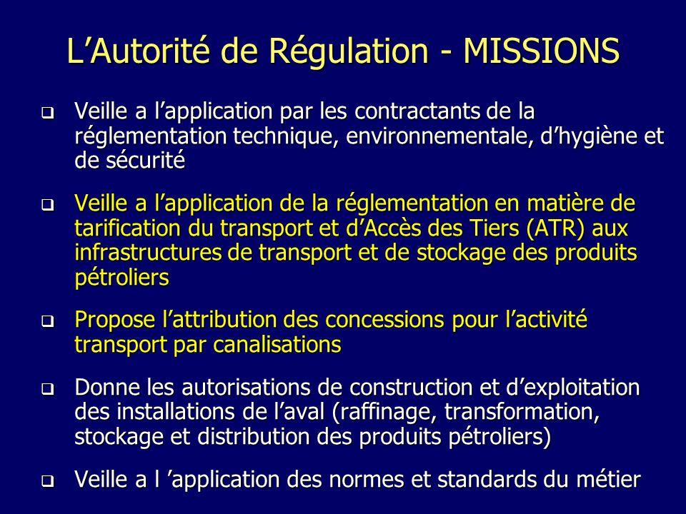 LAutorité de Régulation - MISSIONS Veille a lapplication par les contractants de la réglementation technique, environnementale, dhygiène et de sécurité Veille a lapplication par les contractants de la réglementation technique, environnementale, dhygiène et de sécurité Veille a lapplication de la réglementation en matière de tarification du transport et dAccès des Tiers (ATR) aux infrastructures de transport et de stockage des produits pétroliers Veille a lapplication de la réglementation en matière de tarification du transport et dAccès des Tiers (ATR) aux infrastructures de transport et de stockage des produits pétroliers Propose lattribution des concessions pour lactivité transport par canalisations Propose lattribution des concessions pour lactivité transport par canalisations Donne les autorisations de construction et dexploitation des installations de laval (raffinage, transformation, stockage et distribution des produits pétroliers) Donne les autorisations de construction et dexploitation des installations de laval (raffinage, transformation, stockage et distribution des produits pétroliers) Veille a l application des normes et standards du métier Veille a l application des normes et standards du métier