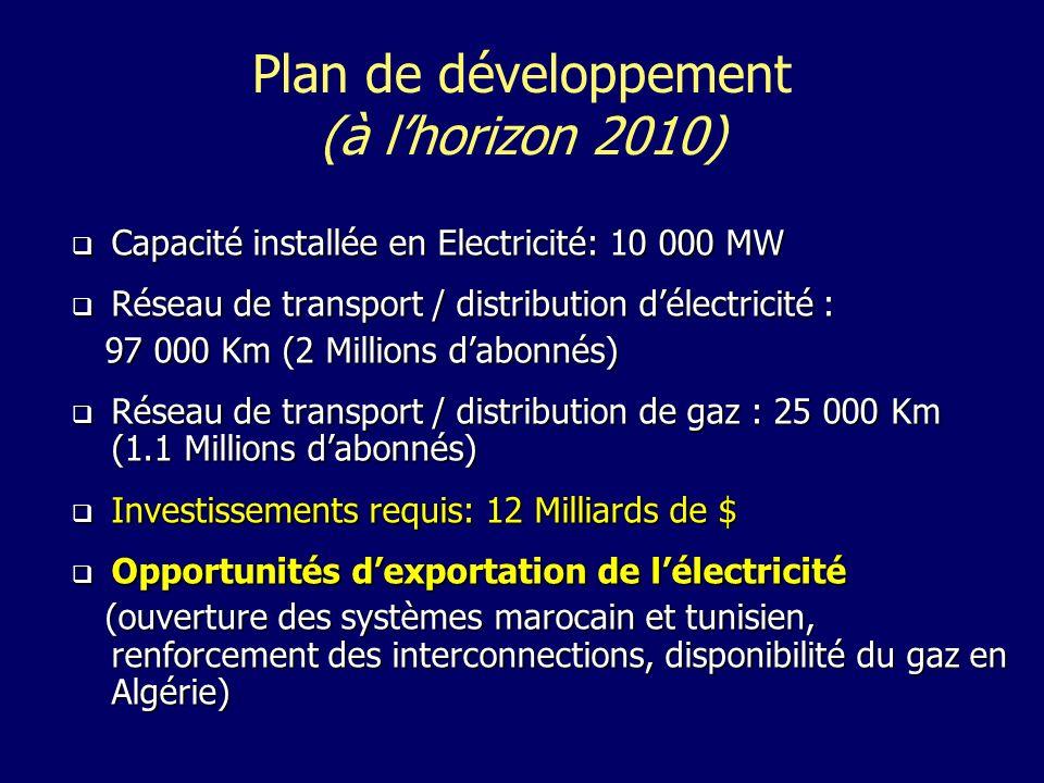 Plan de développement (à lhorizon 2010) Capacité installée en Electricité: 10 000 MW Capacité installée en Electricité: 10 000 MW Réseau de transport / distribution délectricité : Réseau de transport / distribution délectricité : 97 000 Km (2 Millions dabonnés) 97 000 Km (2 Millions dabonnés) Réseau de transport / distribution de gaz : 25 000 Km (1.1 Millions dabonnés) Réseau de transport / distribution de gaz : 25 000 Km (1.1 Millions dabonnés) Investissements requis: 12 Milliards de $ Investissements requis: 12 Milliards de $ Opportunités dexportation de lélectricité Opportunités dexportation de lélectricité (ouverture des systèmes marocain et tunisien, renforcement des interconnections, disponibilité du gaz en Algérie) (ouverture des systèmes marocain et tunisien, renforcement des interconnections, disponibilité du gaz en Algérie)