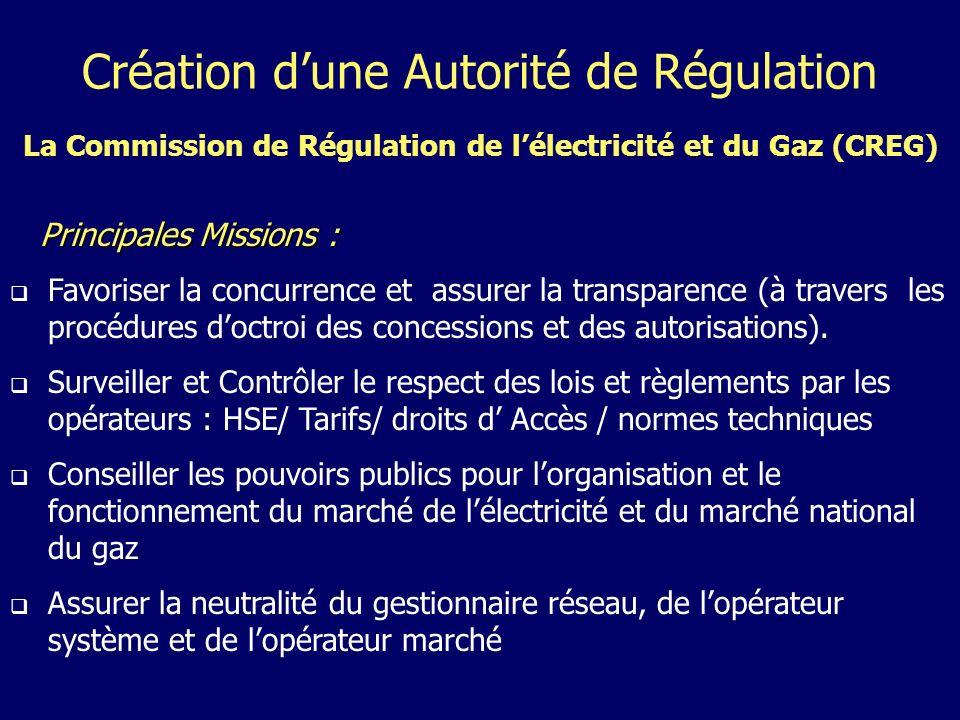 Création dune Autorité de Régulation La Commission de Régulation de lélectricité et du Gaz (CREG) Principales Missions : Principales Missions : Favoriser la concurrence et assurer la transparence (à travers les procédures doctroi des concessions et des autorisations).
