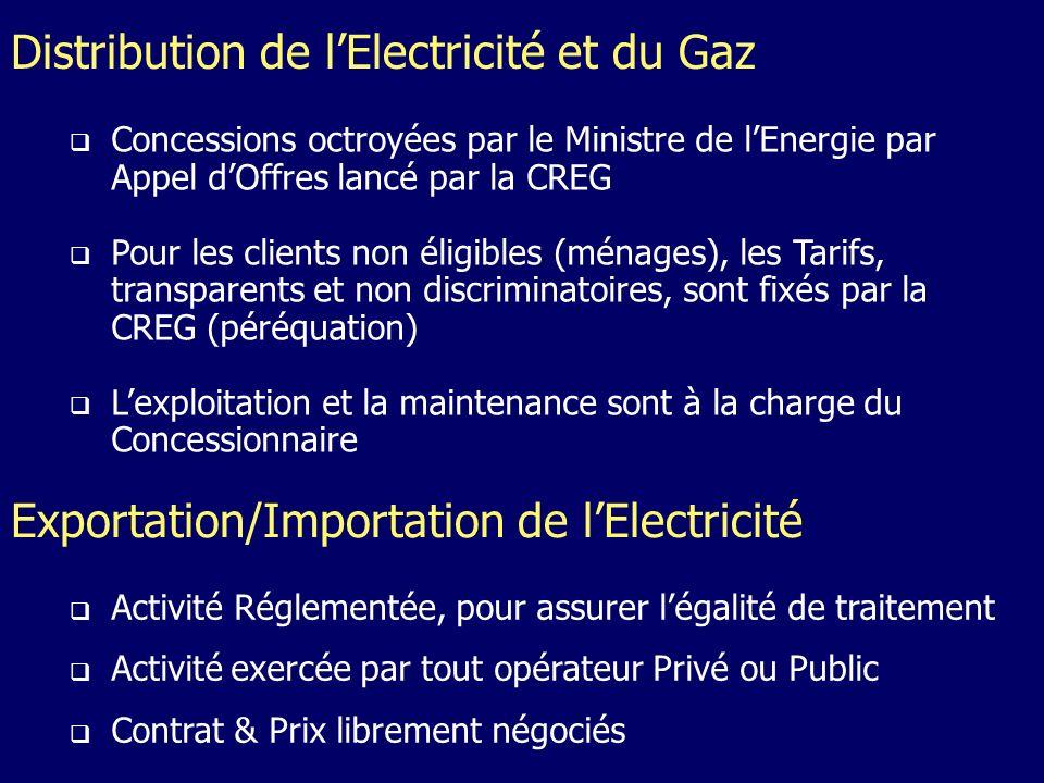 Exportation/Importation de lElectricité Distribution de lElectricité et du Gaz Concessions octroyées par le Ministre de lEnergie par Appel dOffres lancé par la CREG Pour les clients non éligibles (ménages), les Tarifs, transparents et non discriminatoires, sont fixés par la CREG (péréquation) Lexploitation et la maintenance sont à la charge du Concessionnaire Activité Réglementée, pour assurer légalité de traitement Activité exercée par tout opérateur Privé ou Public Contrat & Prix librement négociés