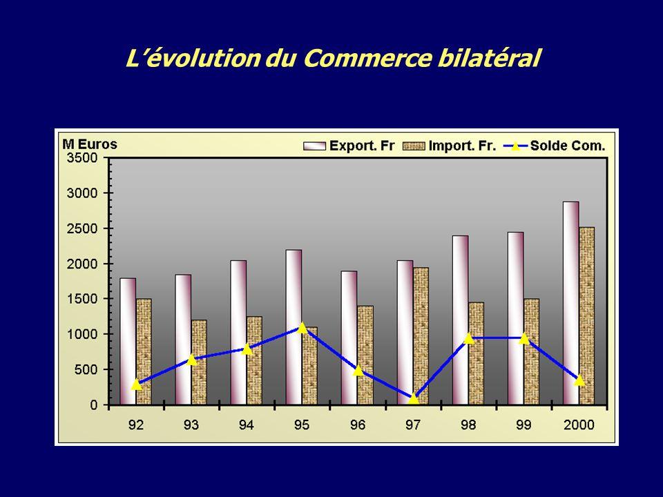 Lévolution du Commerce bilatéral