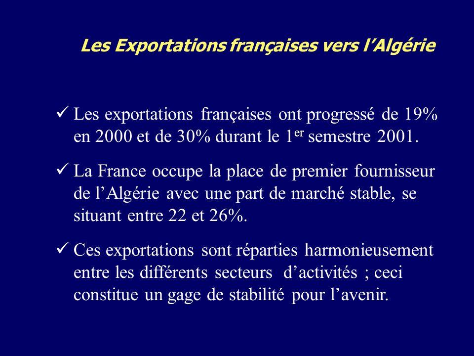 Les Exportations françaises vers lAlgérie Les exportations françaises ont progressé de 19% en 2000 et de 30% durant le 1 er semestre 2001.