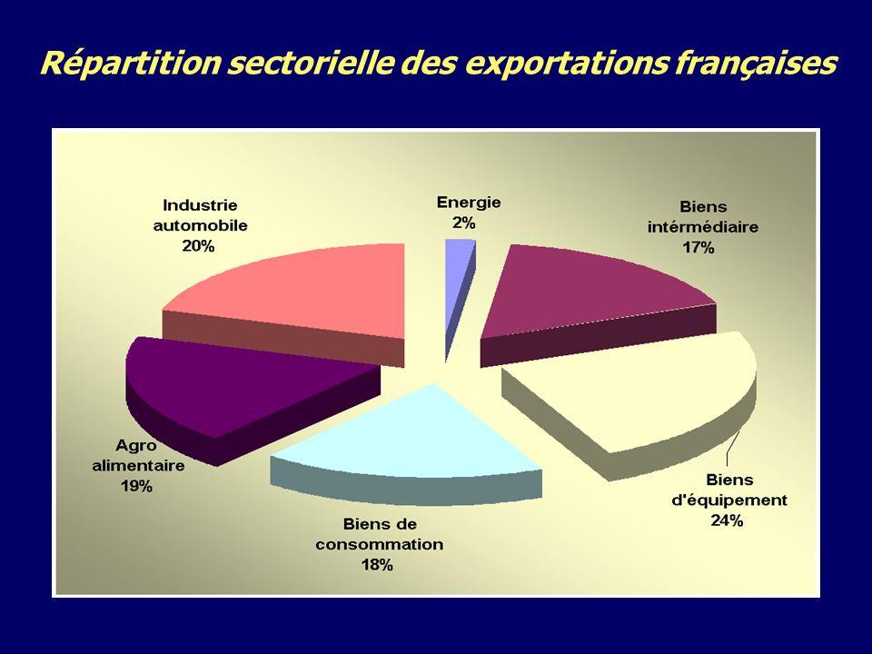 Répartition sectorielle des exportations françaises