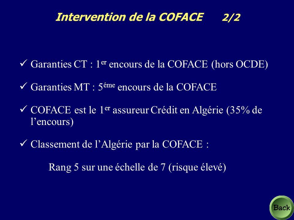 Garanties CT : 1 er encours de la COFACE (hors OCDE) Garanties MT : 5 éme encours de la COFACE COFACE est le 1 er assureur Crédit en Algérie (35% de lencours) Classement de lAlgérie par la COFACE : Rang 5 sur une échelle de 7 (risque élevé) Intervention de la COFACE 2/2