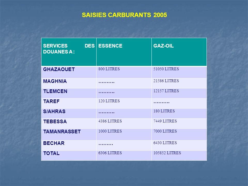 SAISIES CARBURANTS 2005 SERVICES DES DOUANES A : ESSENCEGAZ-OIL GHAZAOUET 800 LITRES51050 LITRES MAGHNIA………. 21586 LITRES TLEMCEN………. 12157 LITRES TAR