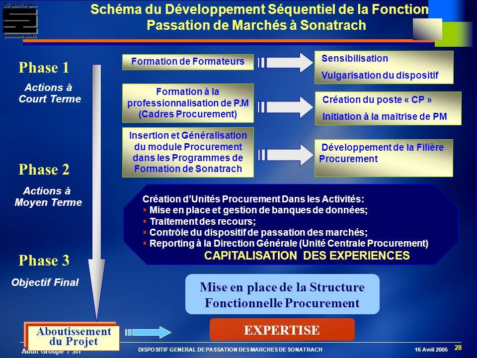 28 Audit Groupe / SH Mise en place de la Structure Fonctionnelle Procurement Schéma du Développement Séquentiel de la Fonction Passation de Marchés à