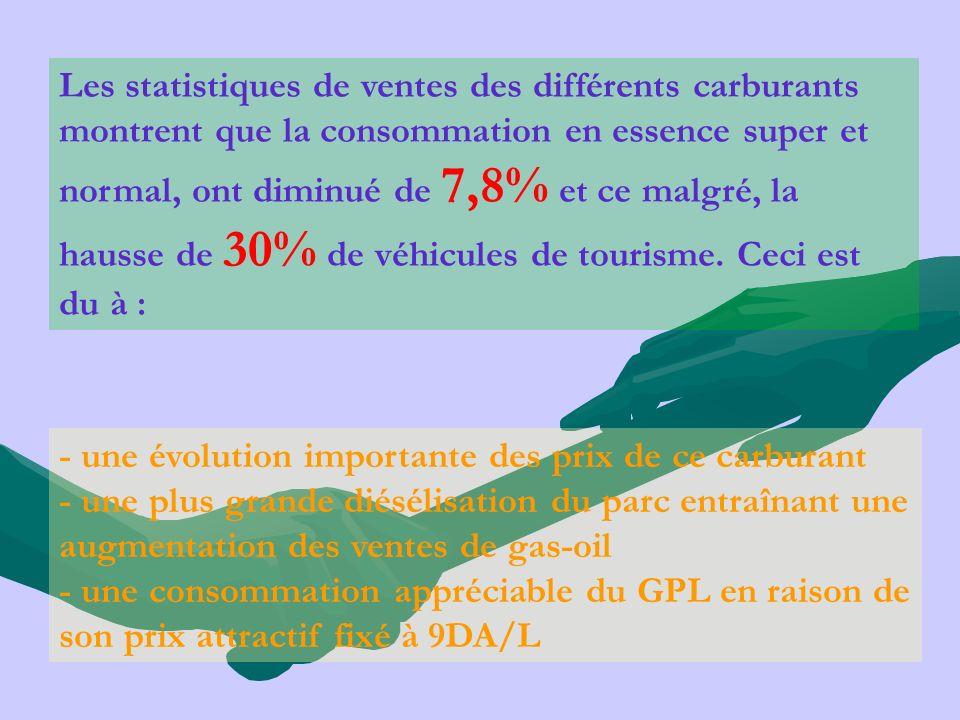 Les statistiques de ventes des différents carburants montrent que la consommation en essence super et normal, ont diminué de 7,8% et ce malgré, la hau