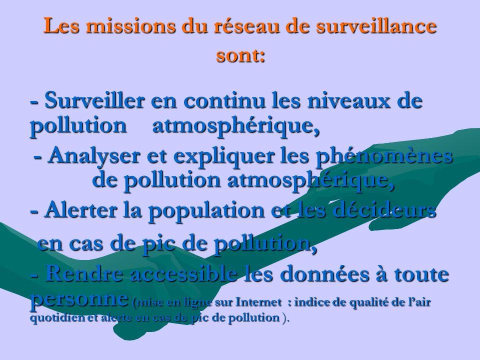 Les missions du réseau de surveillance sont: - Surveiller en continu les niveaux de pollution atmosphérique, - Analyser et expliquer les phénomènes de