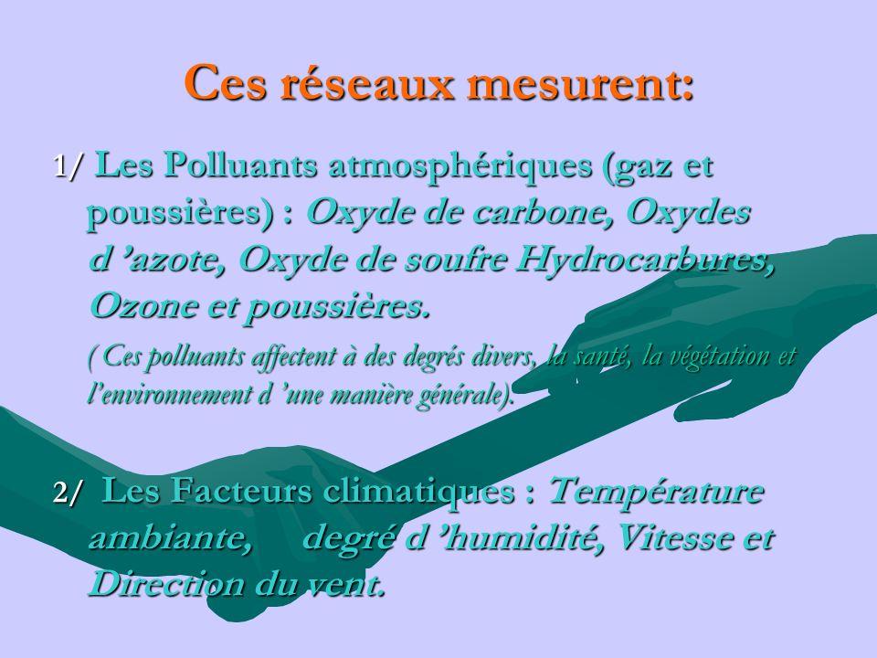 Ces réseaux mesurent: 1/ Les Polluants atmosphériques (gaz et poussières) : Oxyde de carbone, Oxydes d azote, Oxyde de soufre Hydrocarbures, Ozone et