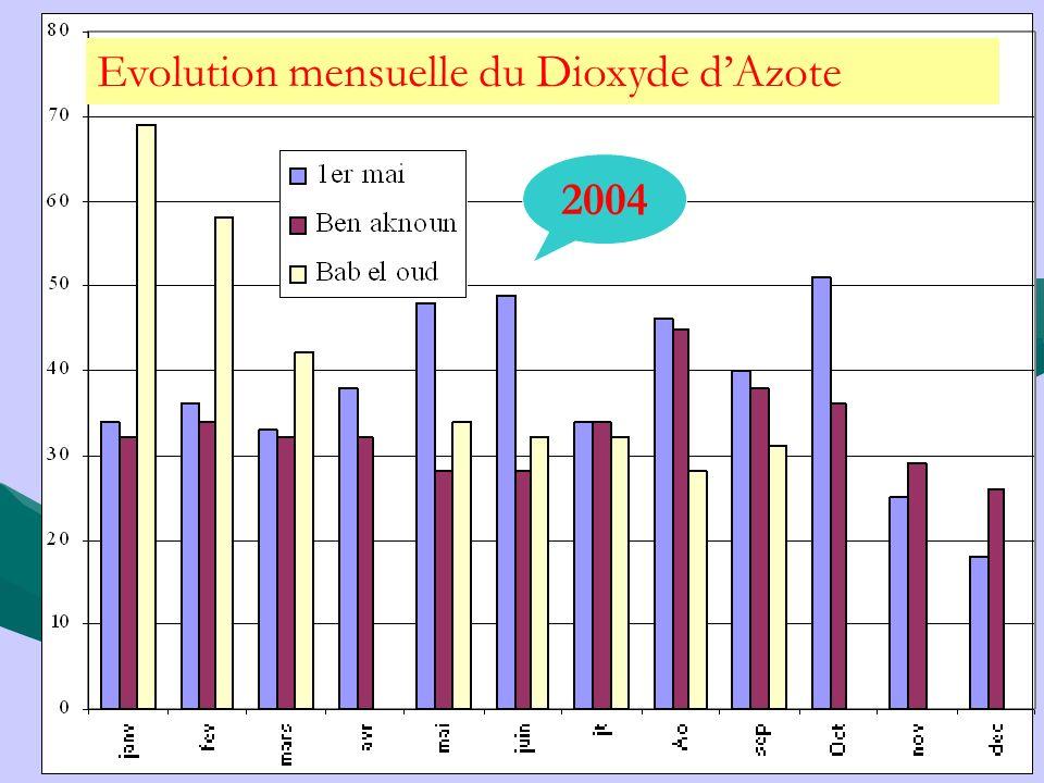 Evolution mensuelle du Dioxyde dAzote 2004