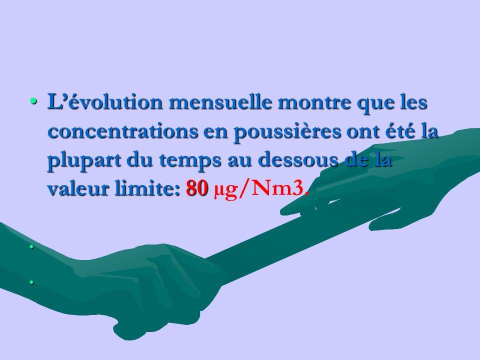 Lévolution mensuelle montre que les concentrations en poussières ont été la plupart du temps au dessous de la valeur limite: 80Lévolution mensuelle mo