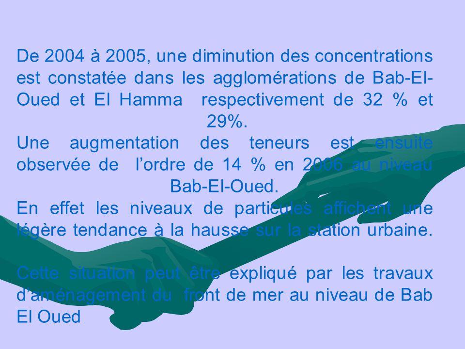 De 2004 à 2005, une diminution des concentrations est constatée dans les agglomérations de Bab-El- Oued et El Hamma respectivement de 32 % et 29%. Une