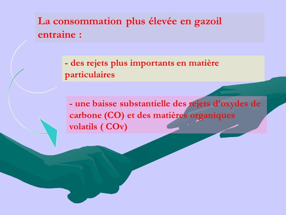 La consommation plus élevée en gazoil entraine : - des rejets plus importants en matière particulaires - une baisse substantielle des rejets doxydes d
