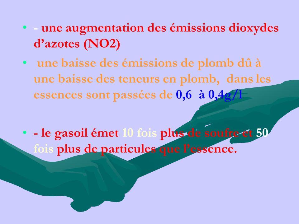 - une augmentation des émissions dioxydes dazotes (NO2) une baisse des émissions de plomb dû à une baisse des teneurs en plomb, dans les essences sont