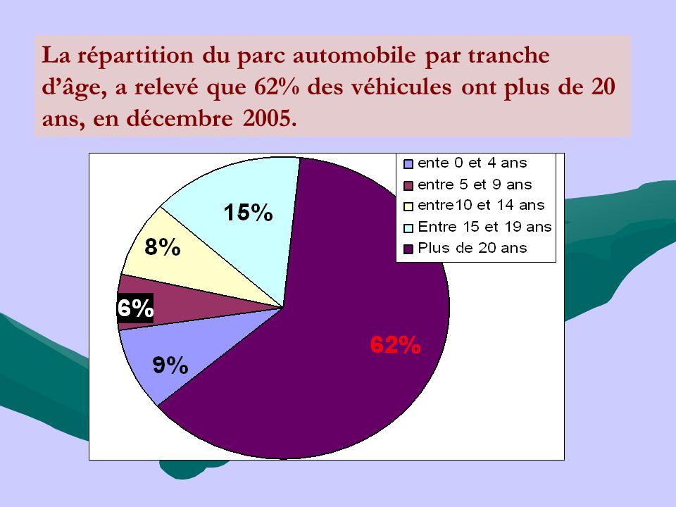 La répartition du parc automobile par tranche dâge, a relevé que 62% des véhicules ont plus de 20 ans, en décembre 2005.