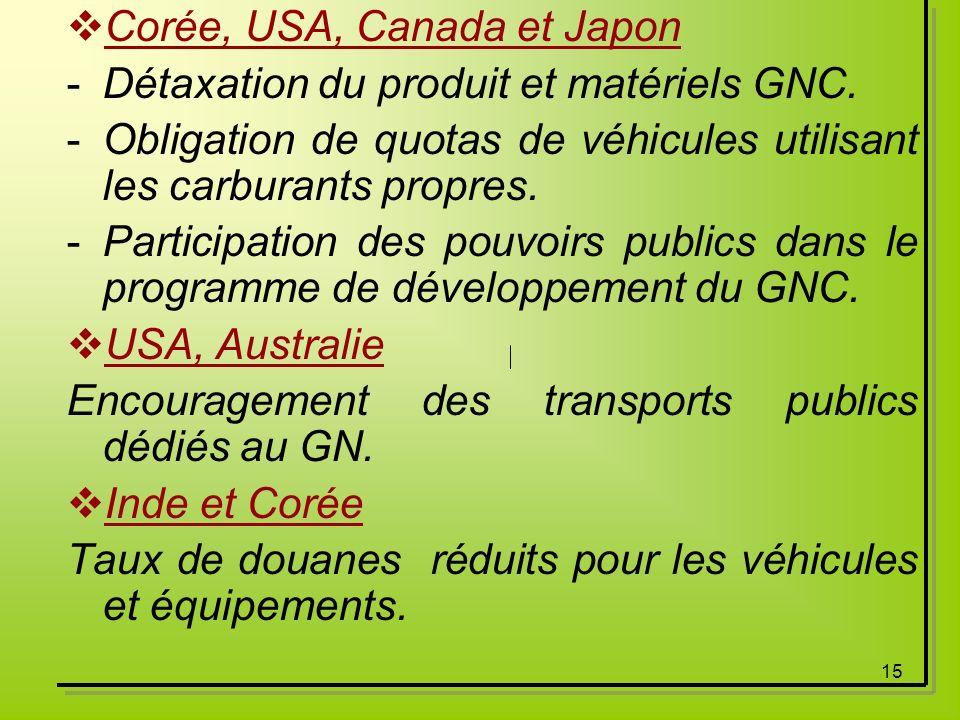 15 Corée, USA, Canada et Japon -Détaxation du produit et matériels GNC. -Obligation de quotas de véhicules utilisant les carburants propres. -Particip