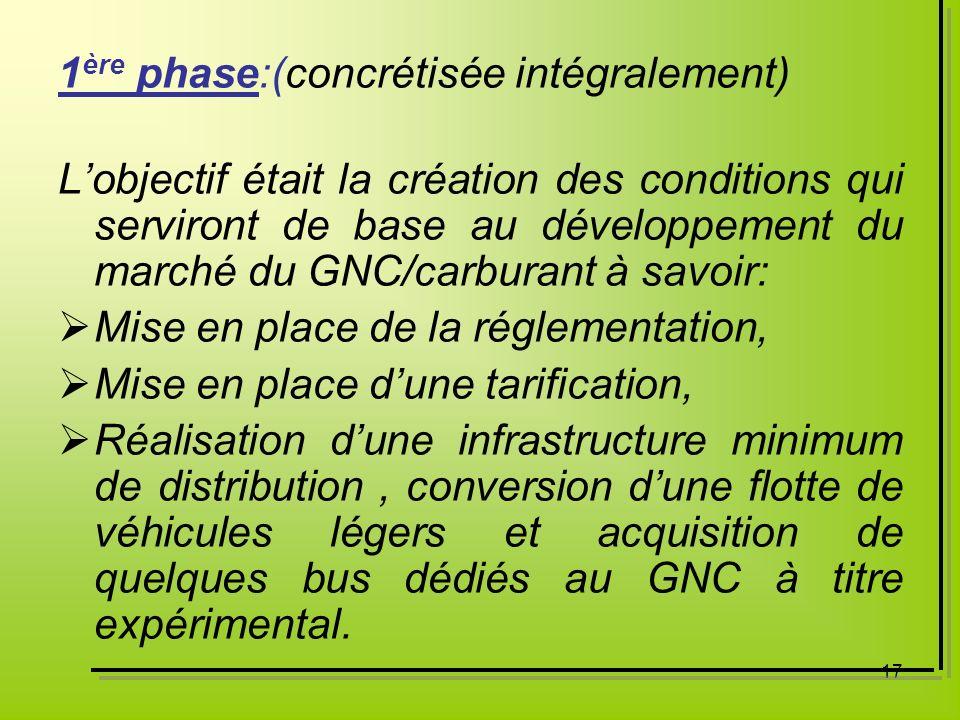 17 1 ère phase:(concrétisée intégralement) Lobjectif était la création des conditions qui serviront de base au développement du marché du GNC/carburan