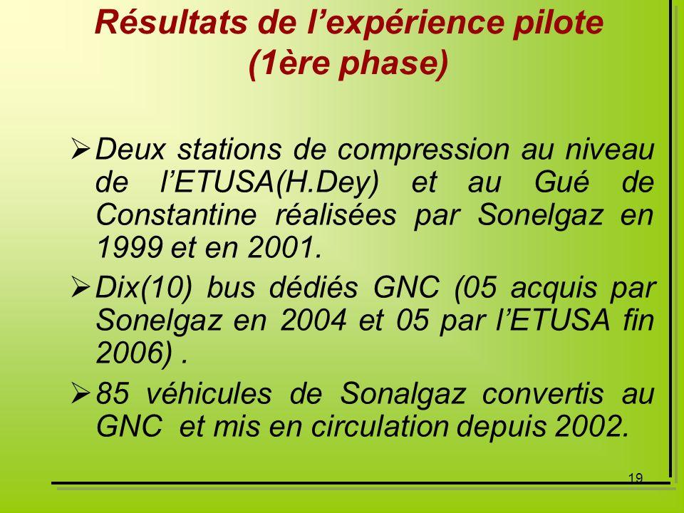 19 Deux stations de compression au niveau de lETUSA(H.Dey) et au Gué de Constantine réalisées par Sonelgaz en 1999 et en 2001. Dix(10) bus dédiés GNC