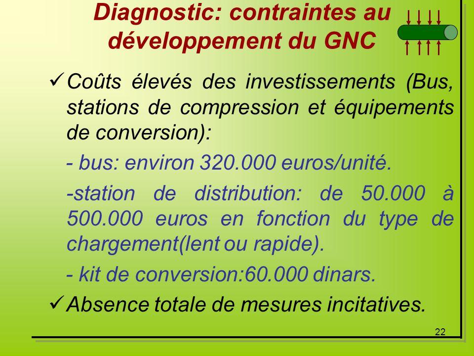 22 Diagnostic: contraintes au développement du GNC Coûts élevés des investissements (Bus, stations de compression et équipements de conversion): - bus
