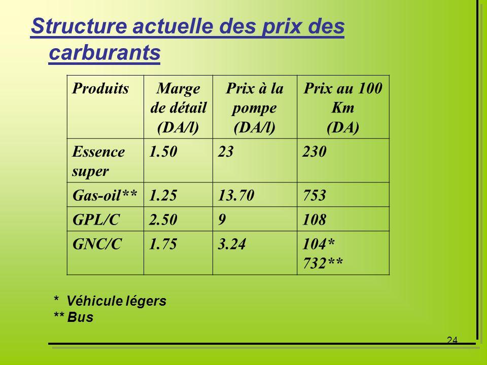 24 Structure actuelle des prix des carburants ProduitsMarge de détail (DA/l) Prix à la pompe (DA/l) Prix au 100 Km (DA) Essence super 1.5023230 Gas-oi