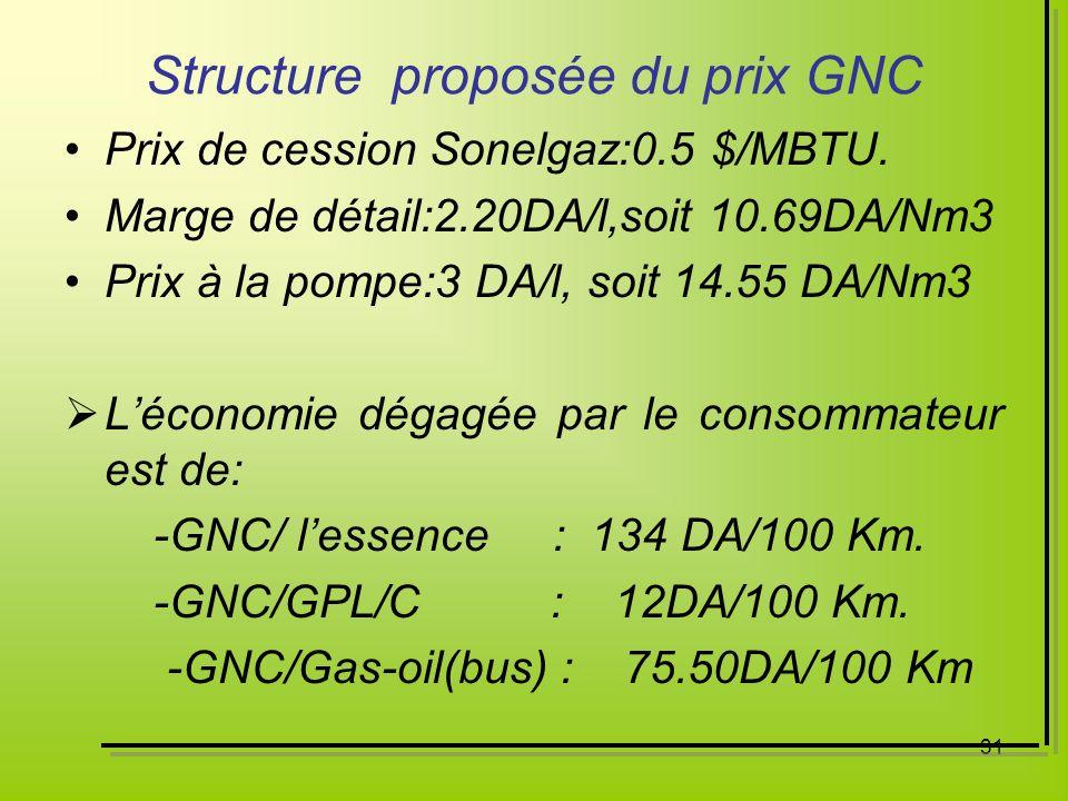 31 Structure proposée du prix GNC Prix de cession Sonelgaz:0.5 $/MBTU. Marge de détail:2.20DA/l,soit 10.69DA/Nm3 Prix à la pompe:3 DA/l, soit 14.55 DA